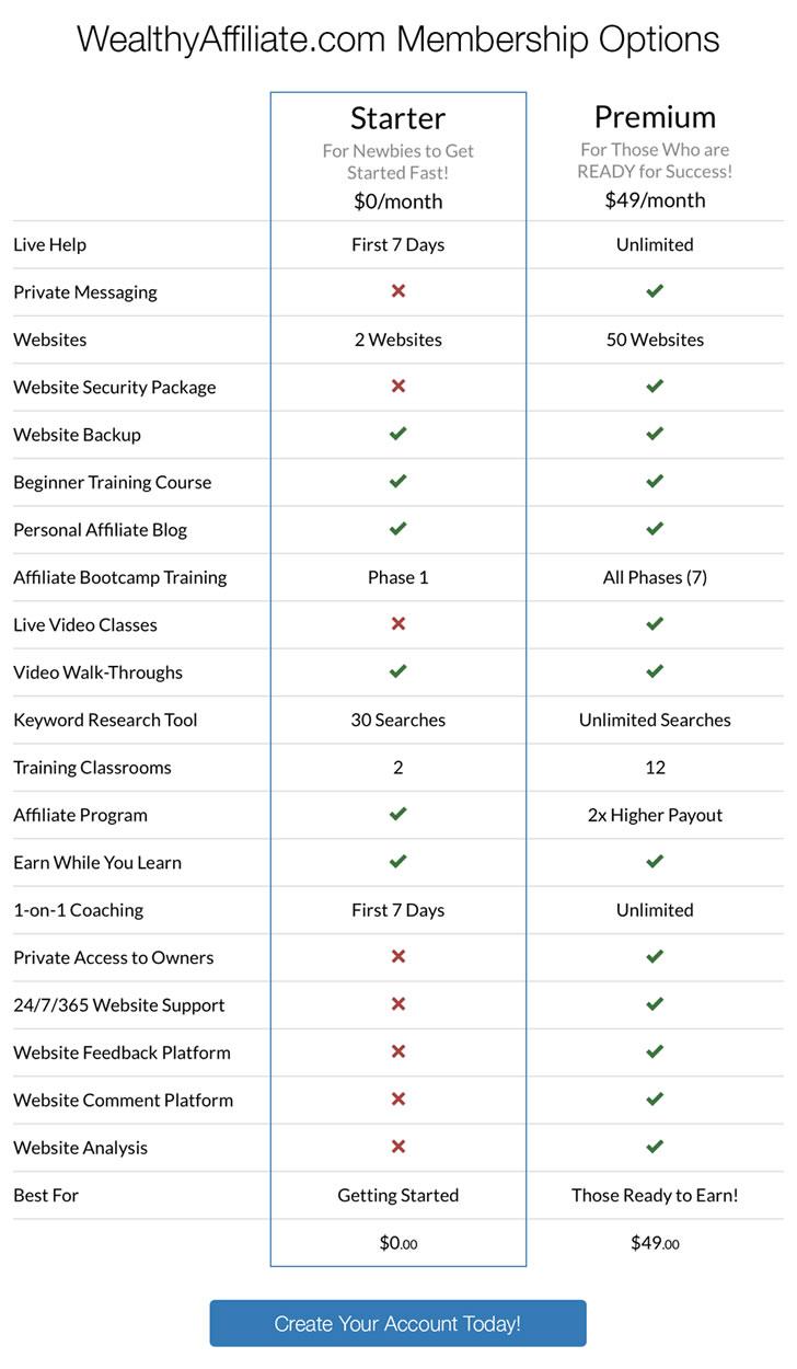 wealthy affiliate comparison